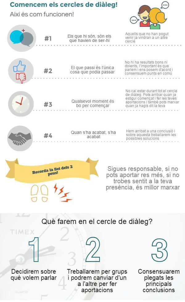 infografia_comfuncionencercles_senselogo