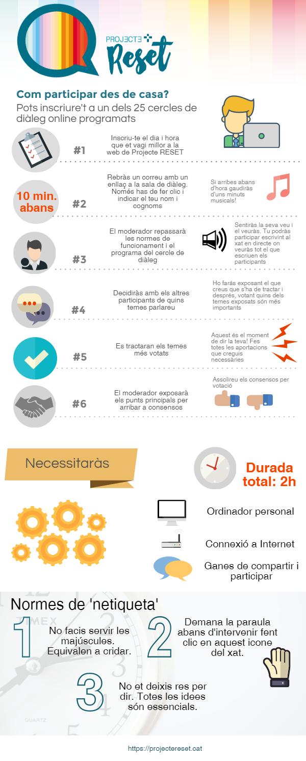 infografia_com-funcionen-cercles-online